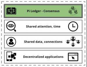 Pi Network 白皮书